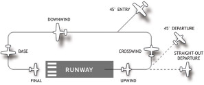 Airport_traffic_pattern