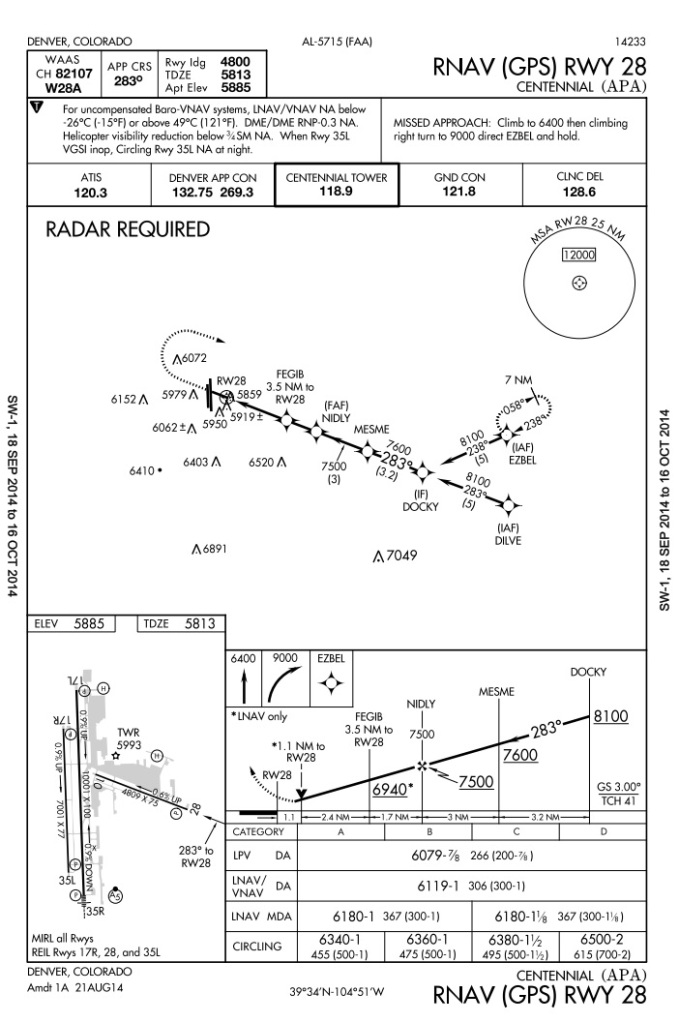 RNAV (GPS) RWY 28 at KAPA