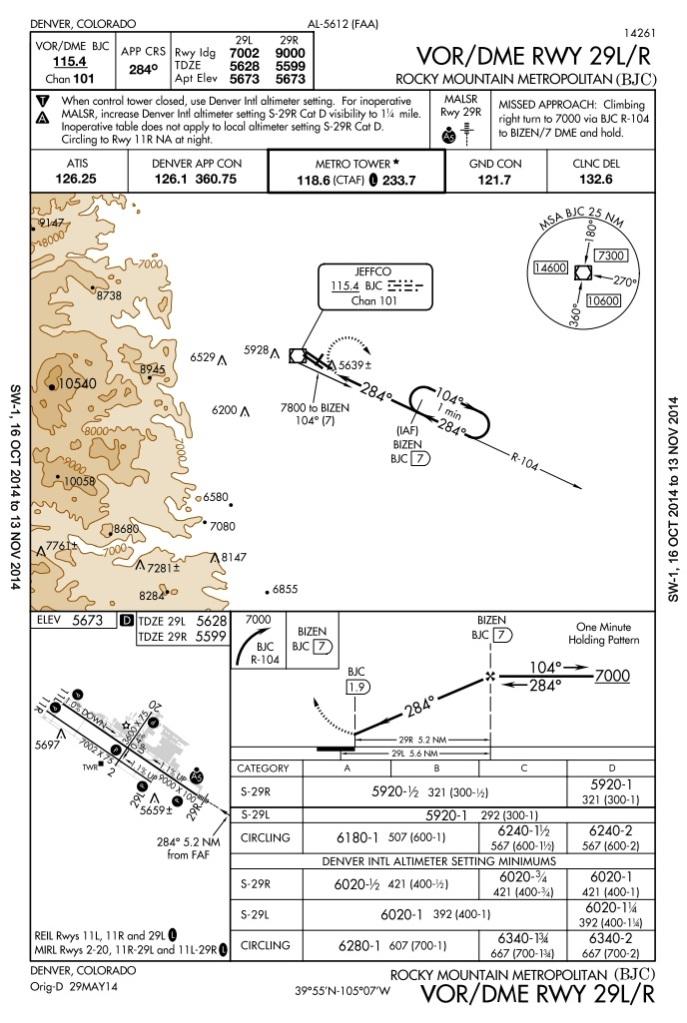 VOR/DME RWY 29, non-precision approach