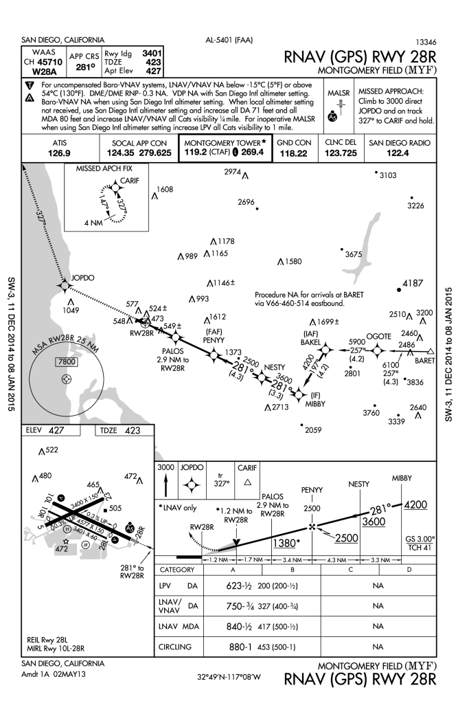 RNAV (GPS) runway 28 right into Montgomery Field.