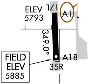 Altimeter Indicator Diagram Heading Indicator Diagram