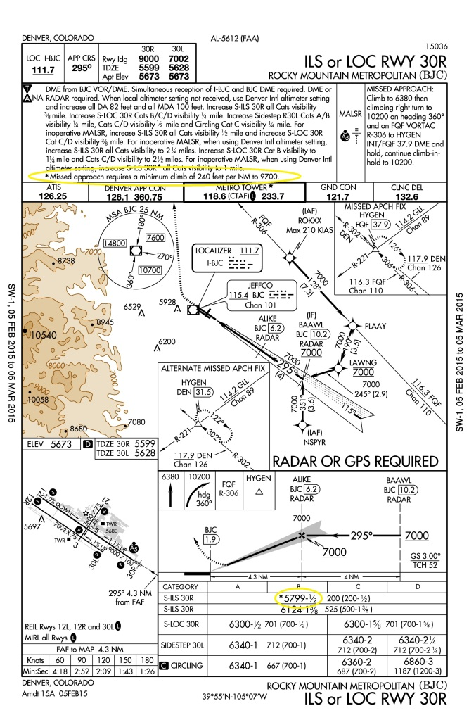 Instrument approach plates are full with important details.