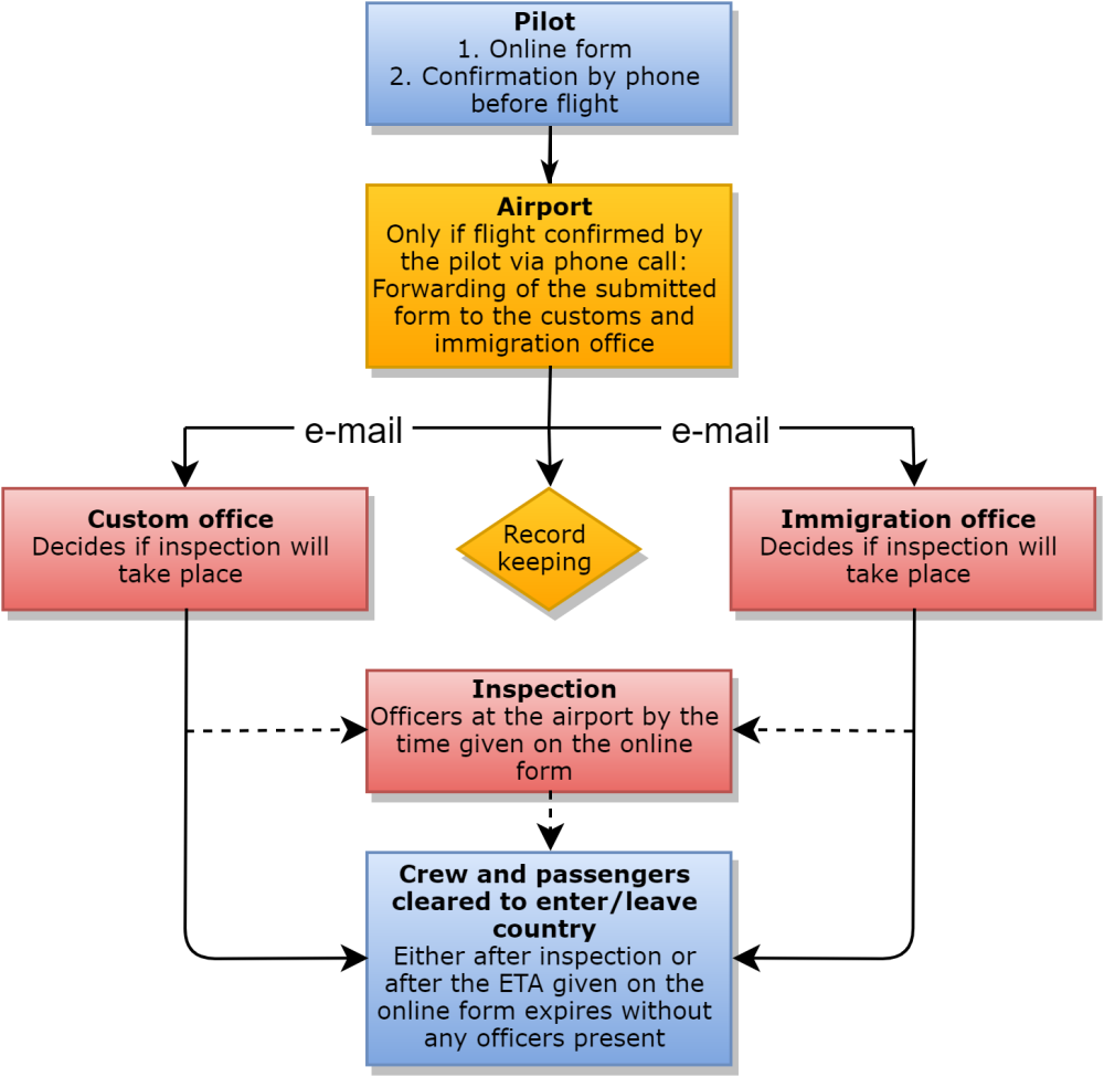 General aviation customs and immigration flow chart myclimbrate blog
